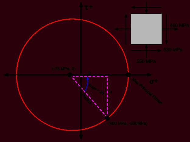 Angle of Rotation